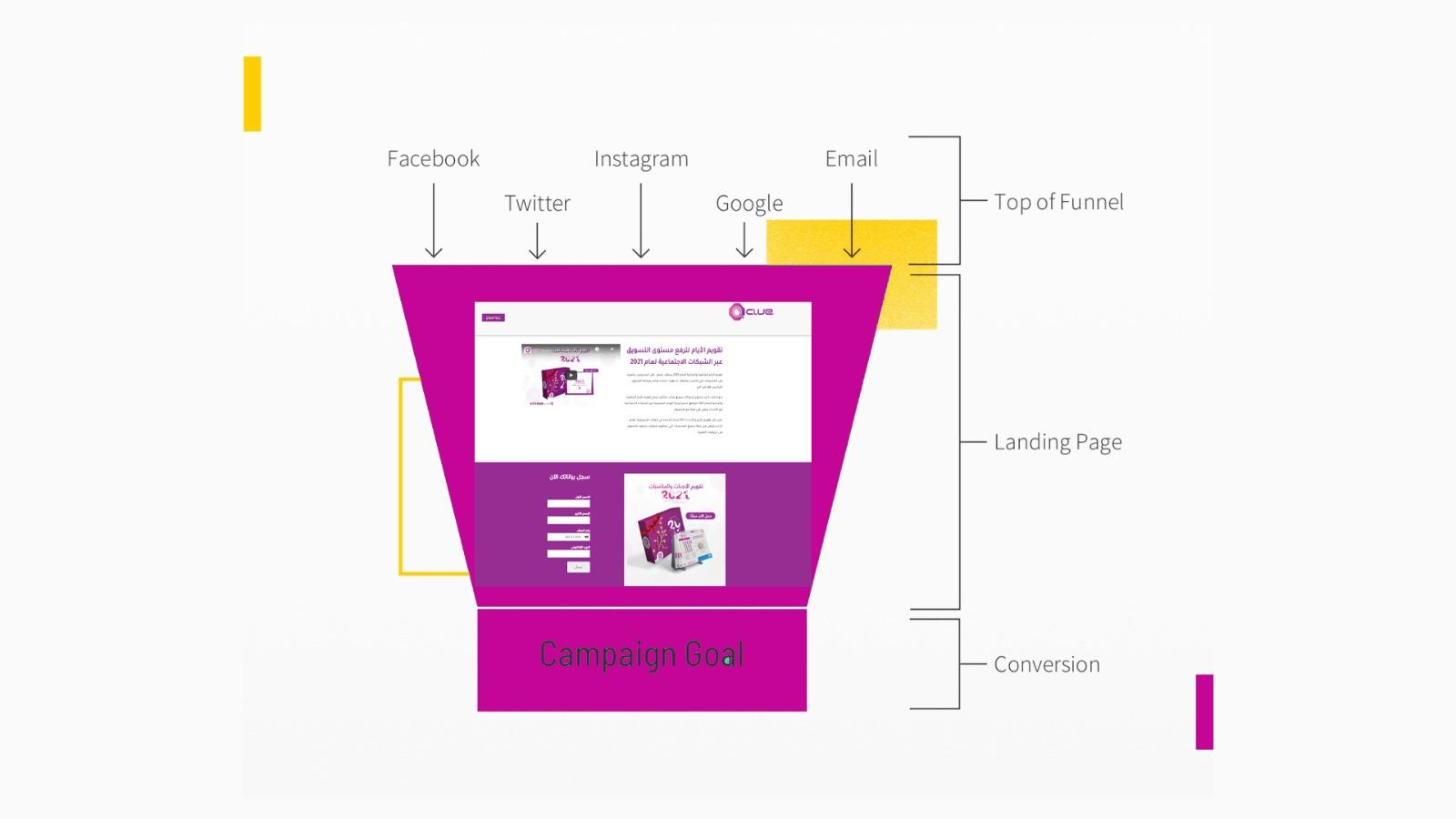 شرح للعمليات قبل صفحة الهبوط